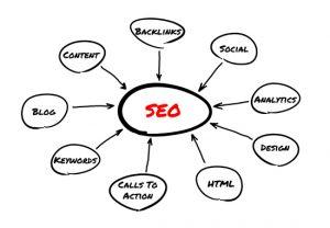 seo internet marketing white board 300x208 - seo-internet-marketing-white-board